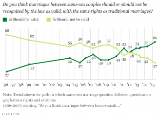 Gallup poll,same-sex marriage support,1996-2015