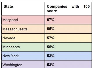 Corporate Equality Index highest scoring companies,Expertmarket